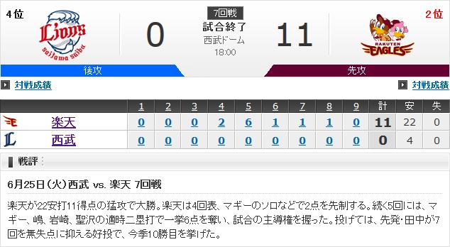 田中将大 10勝0敗 1.45