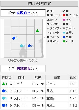 【悲報】ロッテ藤岡、今日最速141km