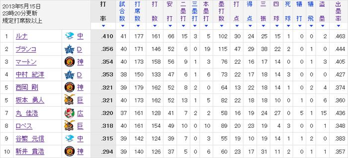 【悲報】セで日本人が獲れそうな打撃タイトルがない