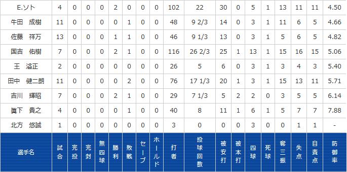 【De】E. ソ ト の 二 軍 成 績