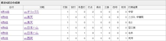 カッスのここ5試合の成績wwwwwwwwwww