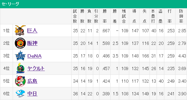 今年の横浜は最下位じゃないという風潮