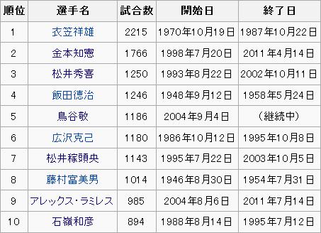 鳥谷敬 1240試合連続出場(歴代5位・継続中)