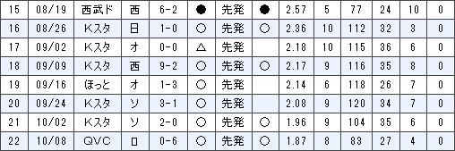 田中将大が最後に負けた日wwwwwwwwww