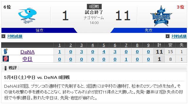 【復活】藤井秀悟 3勝0敗 防御率1.73