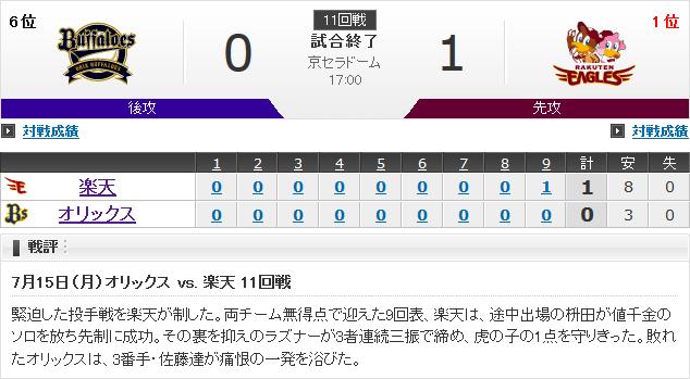 【悲報】オリックス、楽天戦2勝9敗に