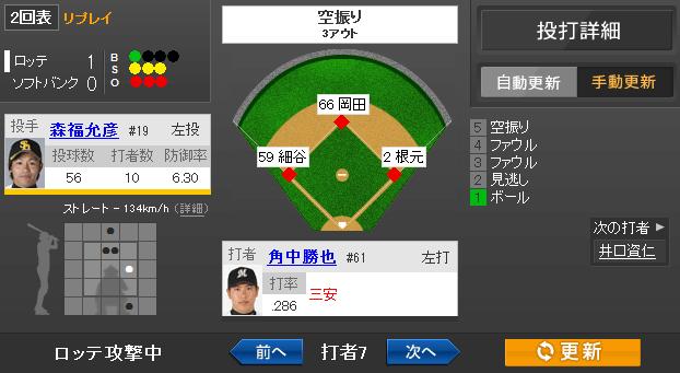 【速報】森福、2回6奪三振の完璧な内容で降板