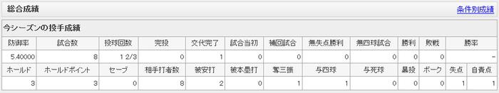 小林正を開幕から30試合ベンチ入りさせた結果www