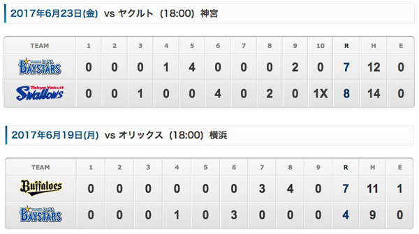 横浜DeNAさん 2試合連続で4点差から逆転を許す