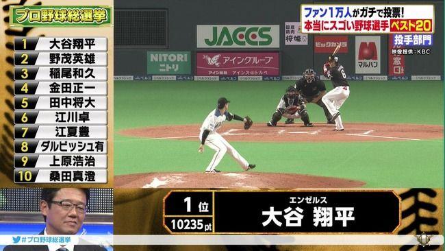 【朗報】大谷翔平さん、日本プロ野球歴代ナンバーワンの投手だった