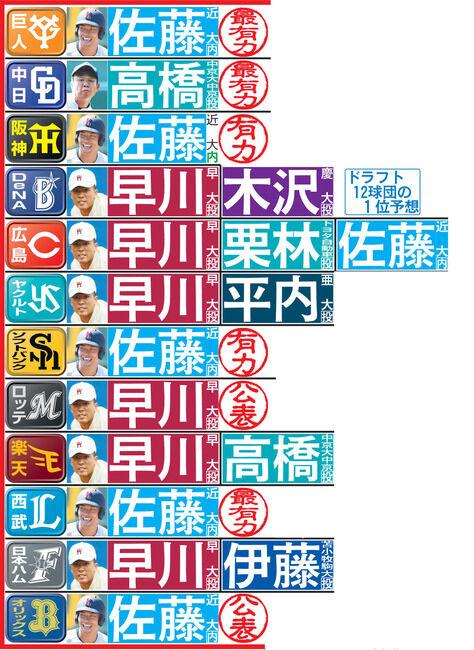 【あと4日】日刊スポーツの12球団ドラフト1位予想