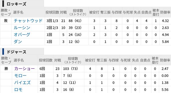 【朗報】クレイトン・カーショウさん、11勝目!6回無失点8奪三振
