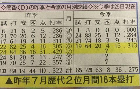 昨年6月筒香.305(82-25) 4本 16打点 今年6月筒香.313(64-20) 4本 15打点
