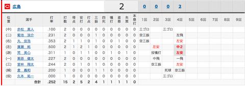 【速報】広瀬、14打席連続出塁