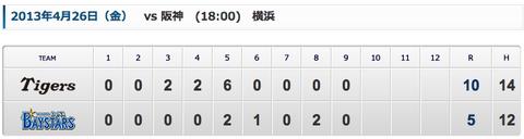 【De】8失点→17失点→5失点→10失点【集合】