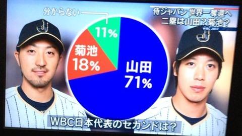 日本代表にふさわしいセカンド投票 山田71%、菊池18%wwwwwwwww