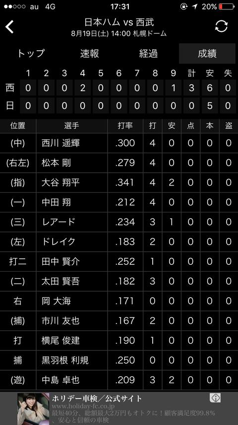 【悲報】中田翔さん、日ハムのやべーやつでお馴染みの中島卓也さんに打率抜かれそう