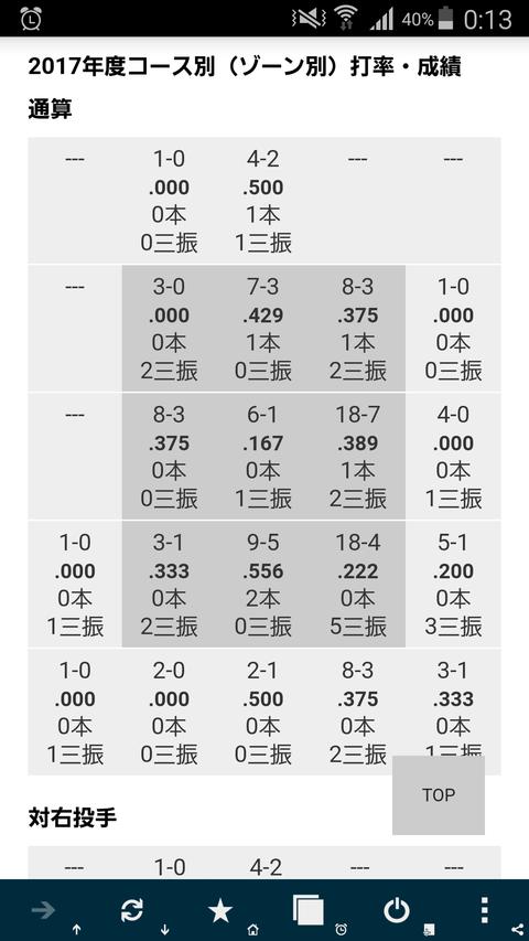SB 上林誠知のゾーン別打率wwwwww