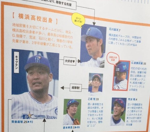 【悲報】石川雄洋さん、みんな怖がって食事に誘ってくれない