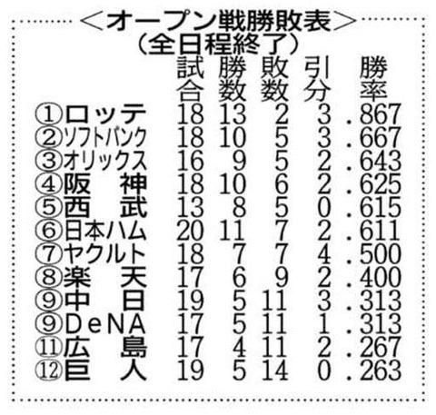 【悲報】ロッテさん、ひっそり開幕3連敗