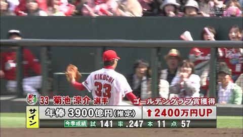 【画像】広島東洋カープ菊池涼介2400万UPの3900億円でサイン