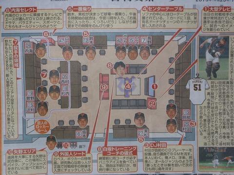 【画像】巨人のロッカールームがネタ満載!阿部の悶絶画像やDJ村田www