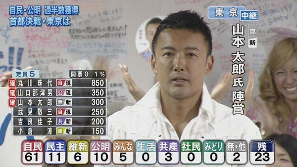 山本太郎が当選
