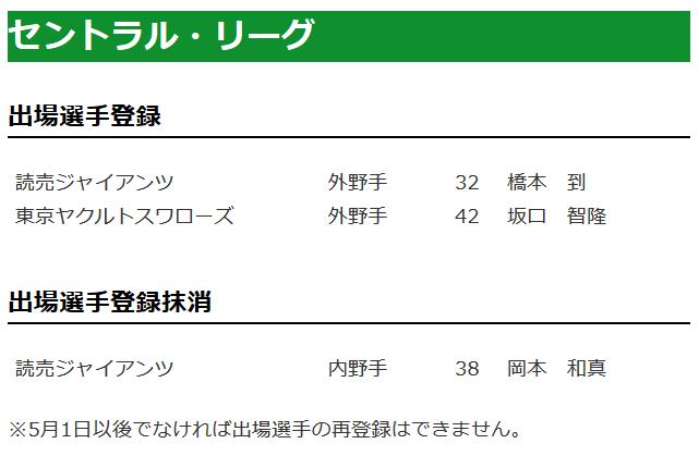 【4/21公示】巨人、橋本到さん一軍昇格!代わって岡本が登録抹消・・・