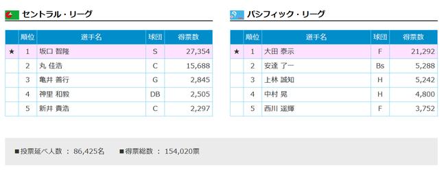 オールスタープラスワン投票結果発表!セはヤクルト・坂口!パは日本ハム・大田!