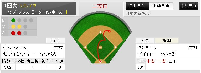 Http Www Espn Com Mlb Player Id   Ichiro Suzuki