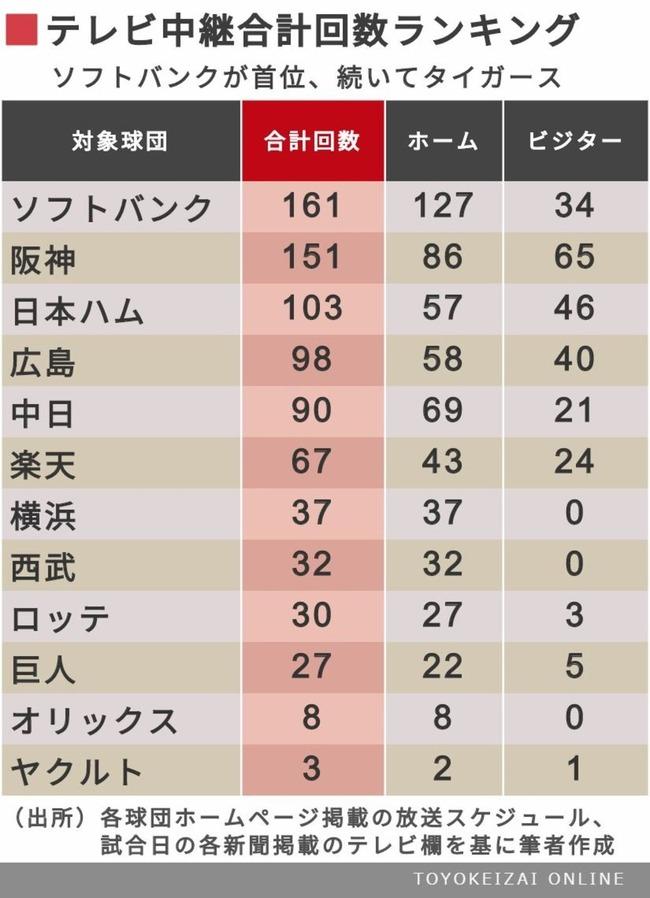 12球団プロ野球地上波テレビ中継数ランキグンww.ww.ww.ww.ww.ww