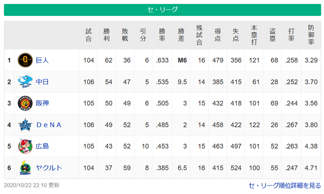 【悲報】今年のセ・リーグ順位予想、名だたる解説者達が誰ひとりとして的中者 なし(笑)