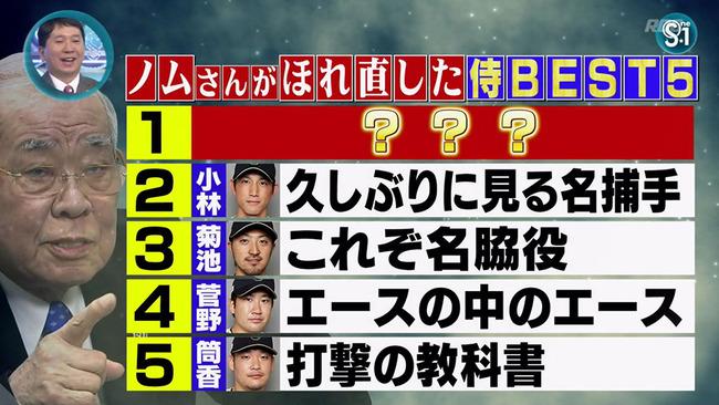 ノムさんがWBCで惚れ直した選手 1位千賀、2位小林、3位菊池、4位菅野、5位筒香