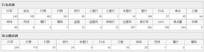 【朗報】山田哲人、じわりじわりと上げてくる