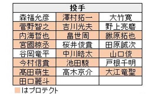 20181212-00010002-baseballc-001-4-view_002