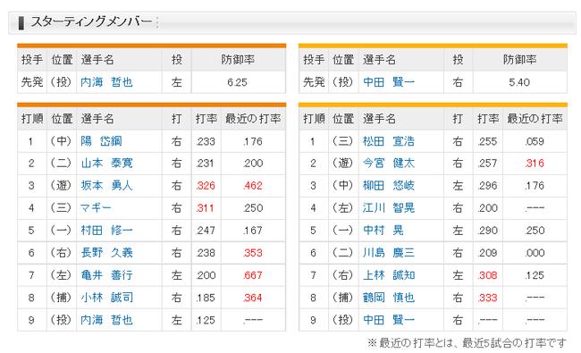 【巨人対ソフトバンク3回戦】巨人、阿部がスタメン外れ村田が5番ファーストでスタメン ソフトバンク、1番サード松田、4番レフト江川