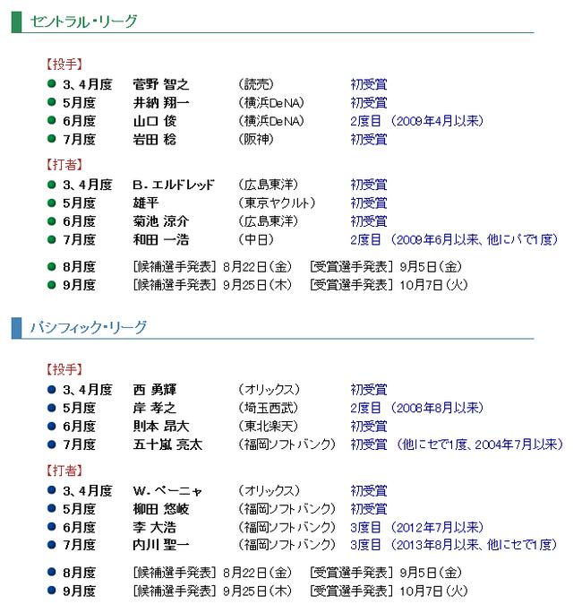 2014年度 日本生命月間MVP賞