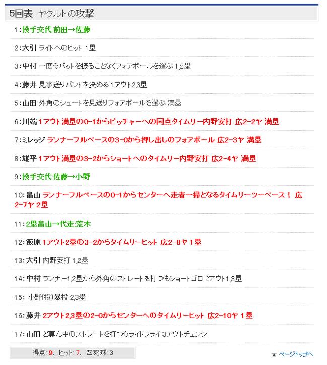 プロ野球 - オープン戦 - 2015年03月07日テキスト速報 -スポーツナビ