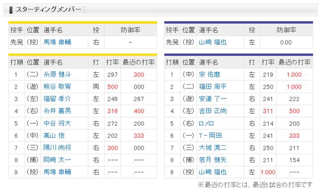 【阪神対オリックス3回戦】2 (遊) 熊谷
