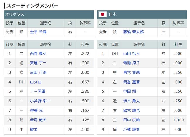 【強化試合】侍ジャパンvsオリックススタメン、3番センター青木wwwwwwww