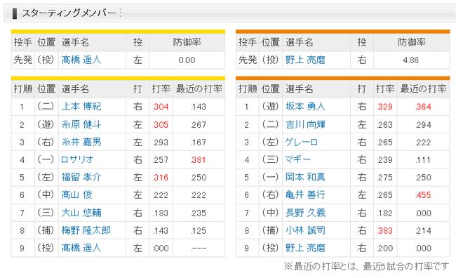 【阪神対巨人6回戦】阪神1(二)上本 2(遊)糸原 巨人6(右)亀井 7(中)長野