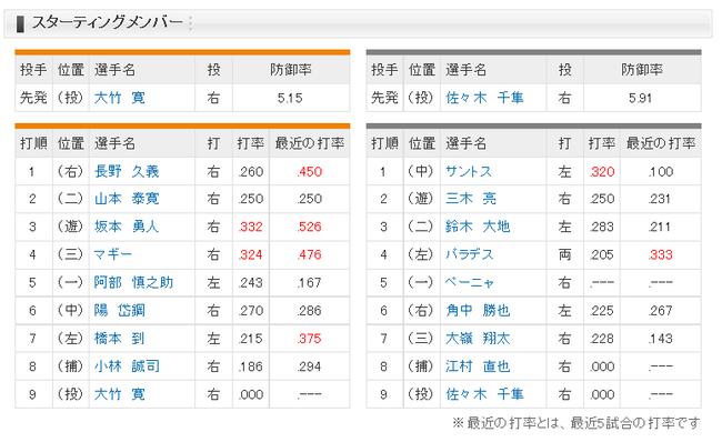 【巨人対ロッテ3回戦】 ロッテ、ペーニャが5番ファーストで初スタメン!巨人は5番阿部、7番橋本