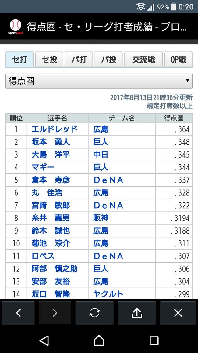 T-倉本さん、得点圏打率セ・リーグ5位(チーム1位)の画像