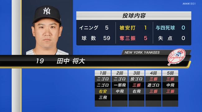 田中将大、5回1安打5奪三振無失点で降板 筒香を2打数無安打に抑える