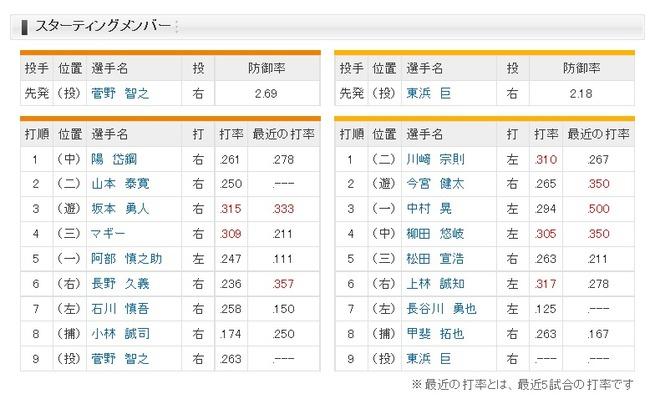 【巨人対ソフトバンク1回戦】巨人、坂本が3番でスタメン復帰!2番セカンド山本 ソフトバンクは7番レフト長谷川
