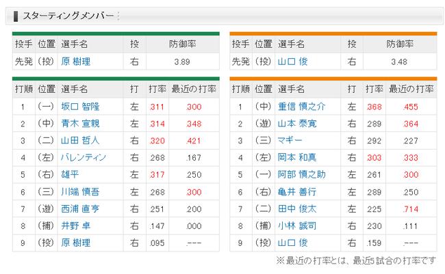 【ヤクルト対巨人20回戦】4 (左) 岡本