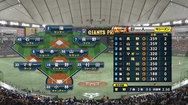 【巨人対中日10回戦】巨人打線、オール右打者wwwwwwwwwwww