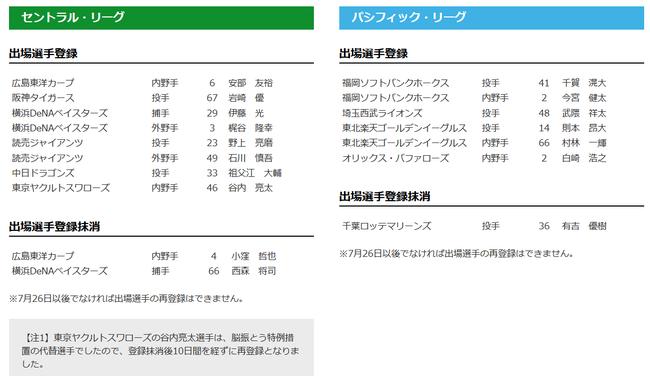 【7/16公示】巨人・野上と石川慎吾、DeNA伊藤光と梶谷らを一軍登録!