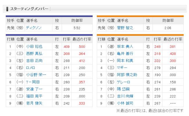 【オリックス対巨人1回戦】2(右)亀井、9(捕)小林
