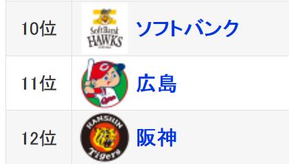 ソフトバンク広島全く勝てない←「どうせ開幕したら勝つだろ」阪神全く勝てない←「阪神最下位決定w」